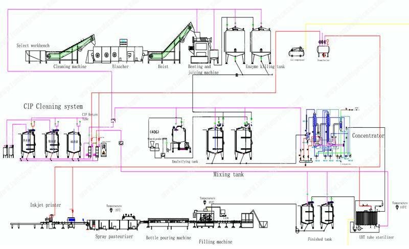 Full-Automatic-Concentrate-Tomato-Paste-Production-Line-Drawing