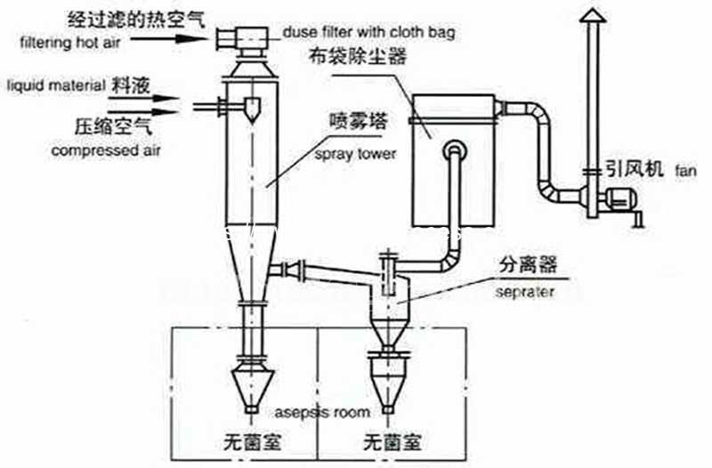 Working-Principle-of-Tomato-Powder-Spray-Drying-Machine